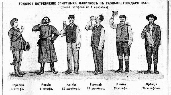 Русские никогда не были самой пьющей нацией